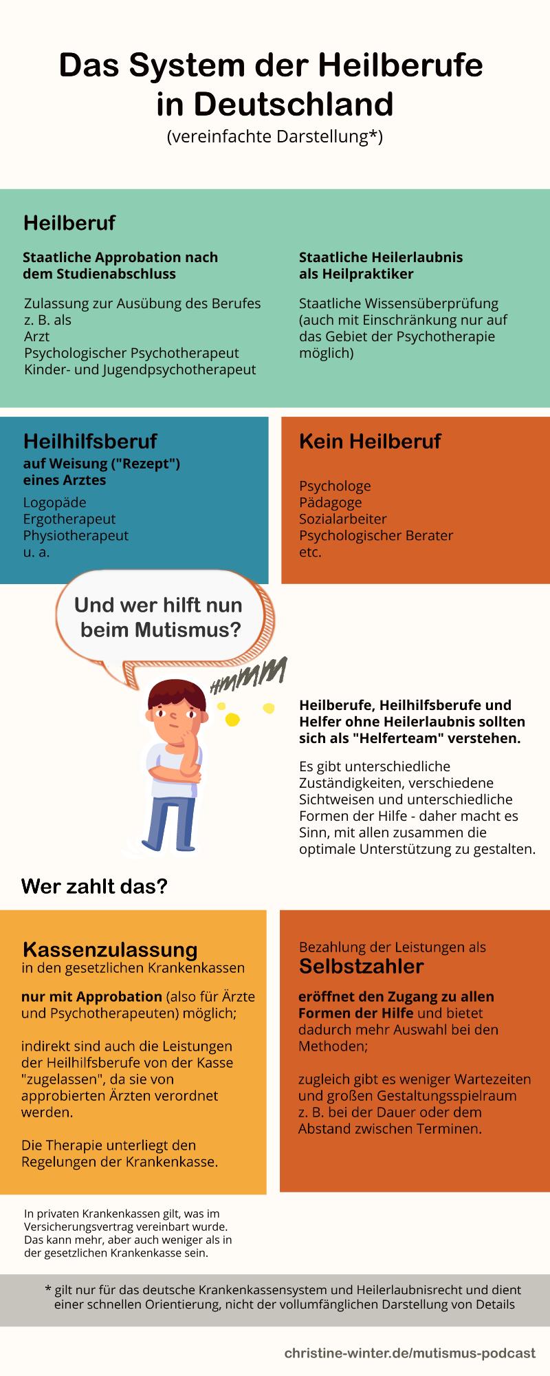 Infografik Heilberufe